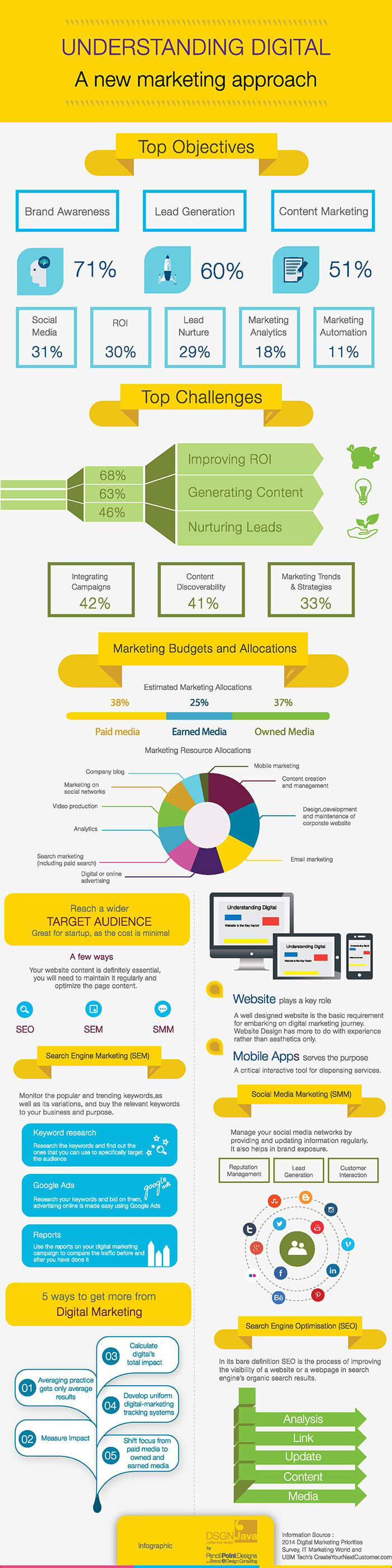 Understanding digital infographic